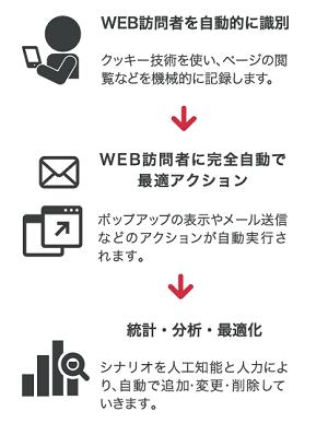 リピート集客の自動化を簡単に実現する Web接客サービスのhappi